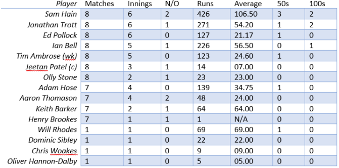WCCC One Day Cup Bat Stats